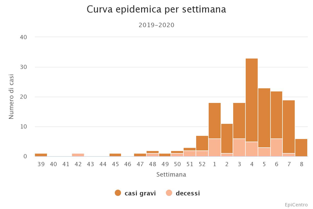 Curva epidemica casi gravi influenza stagionale